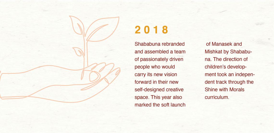 Shababuna Timeline
